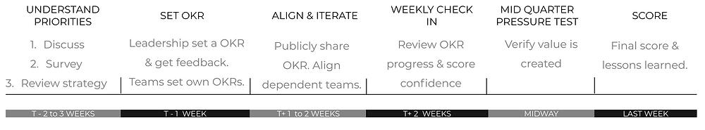 OKR setting timeline