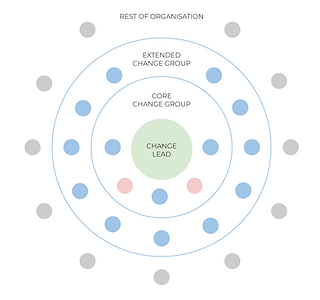 SKILLFIRE Strategic Agility - Change App