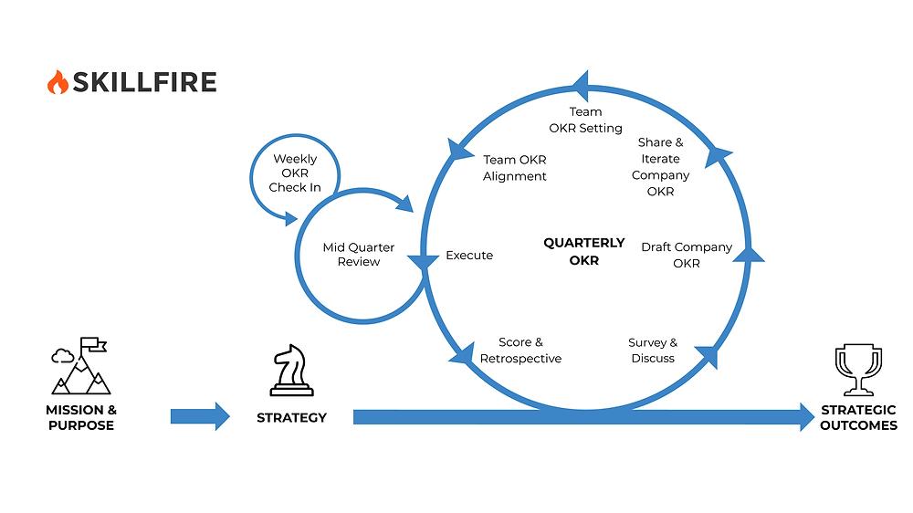 OKR setting cycle