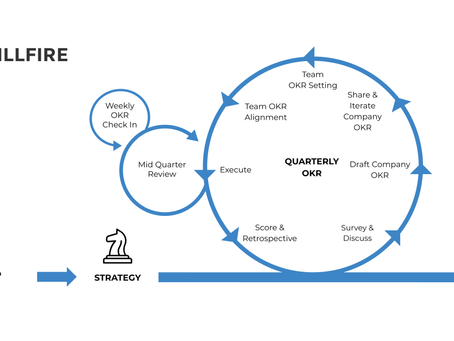 What is OKR? A simple guide with examples