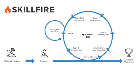 SKILLFIRE OKR Workshop (Objectives & Key