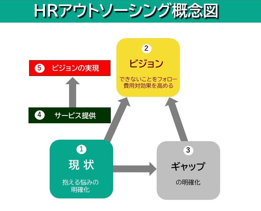 概念図(HRアウトソーシング).jpg