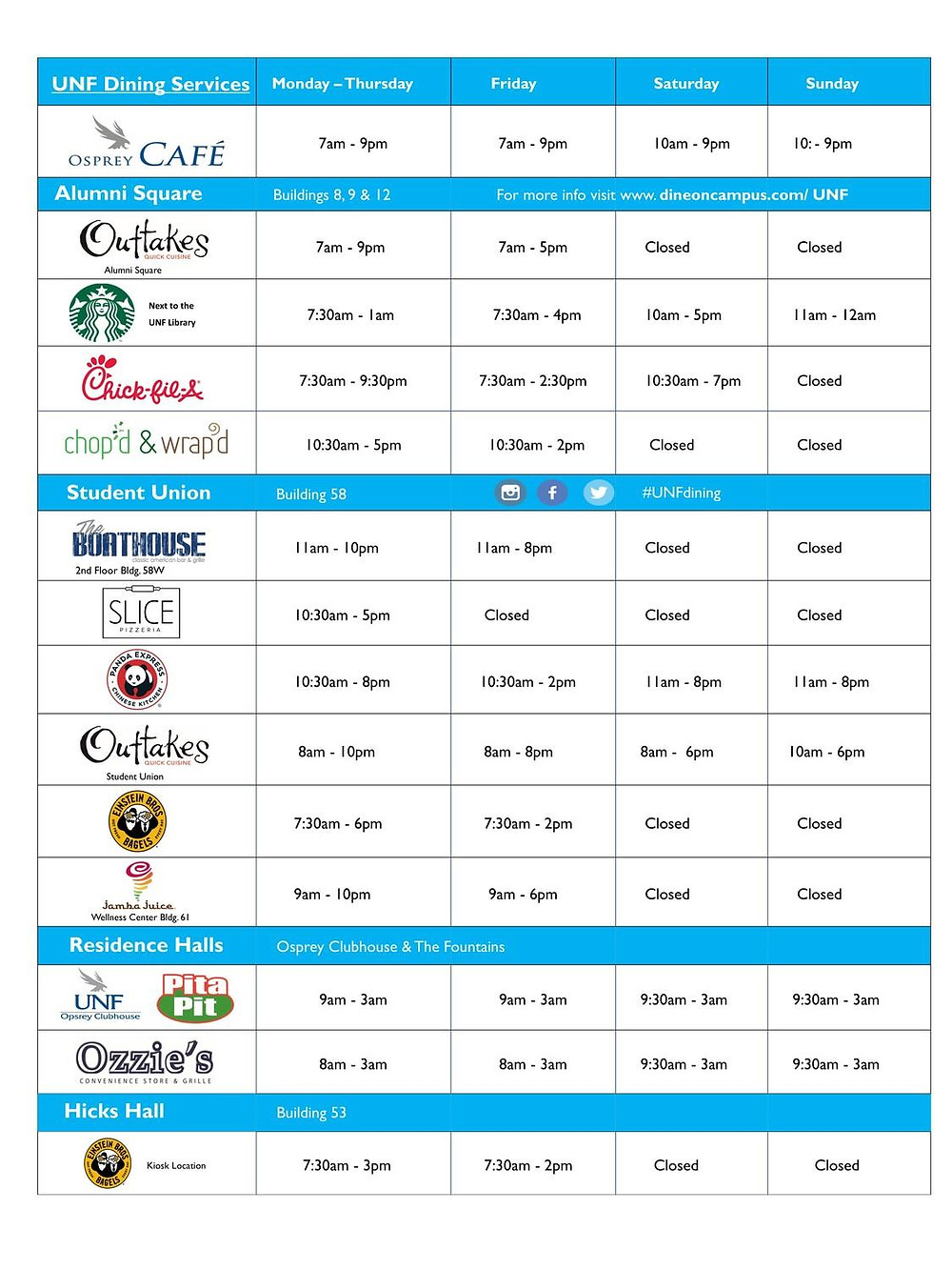 The UNF Dining locations with their hours throughout the week.