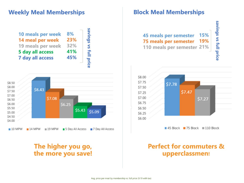 Bar graph charts comparing how much money you save when you get meal memberships.