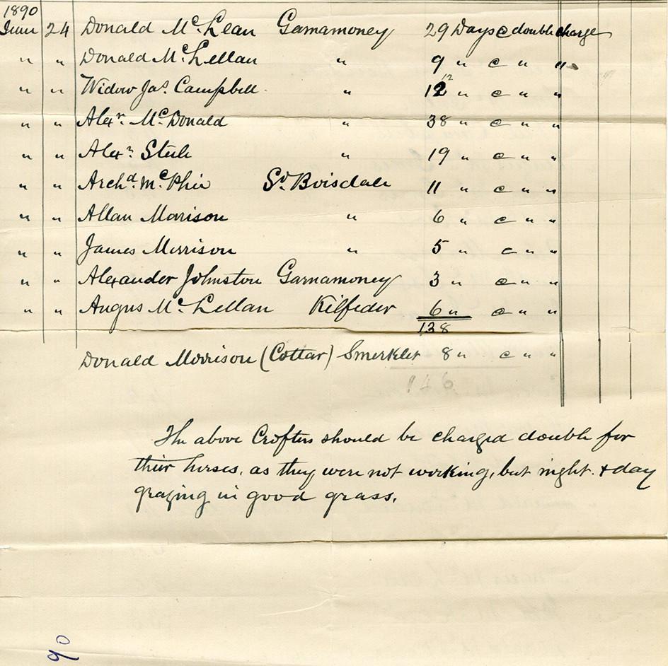 Bornish Farm Kelpers list 1890