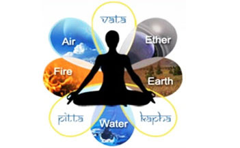 September Newsletter: Ayurveda 101-The Three Doshas