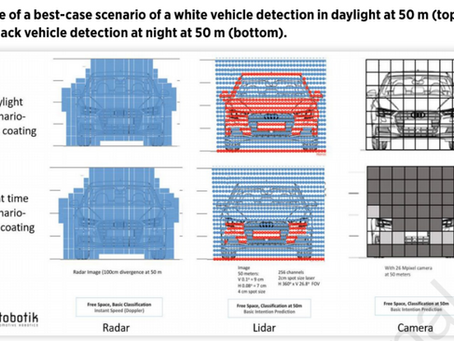 Unsettled Topics Concerning Coating Detection by LiDAR in Autonomous Vehicles