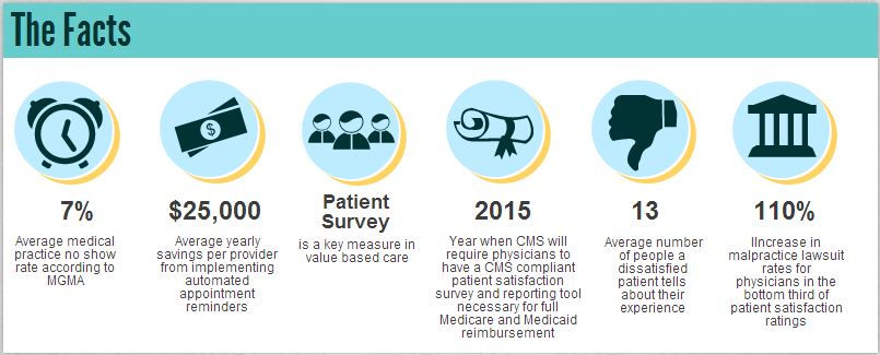 HIPPA compliant appointment reminders decrease patient no show rates and medication adherence