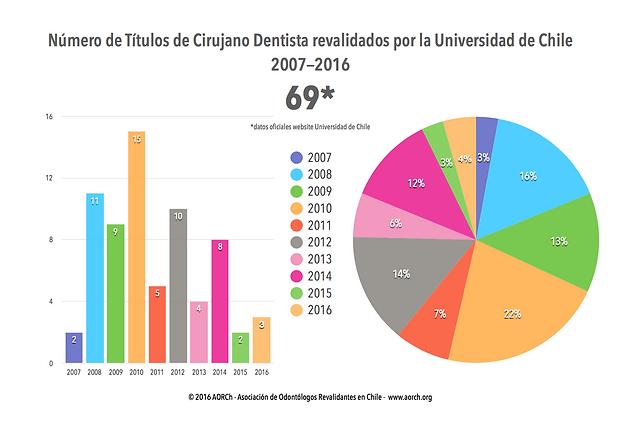 Número Títulos Extranjeros Odontología Revalidados 2007 a 2016 en Facultad Odontología Universidad de Chile revalidar homologar convalidar examen estudio cirujano dentista fouch dental