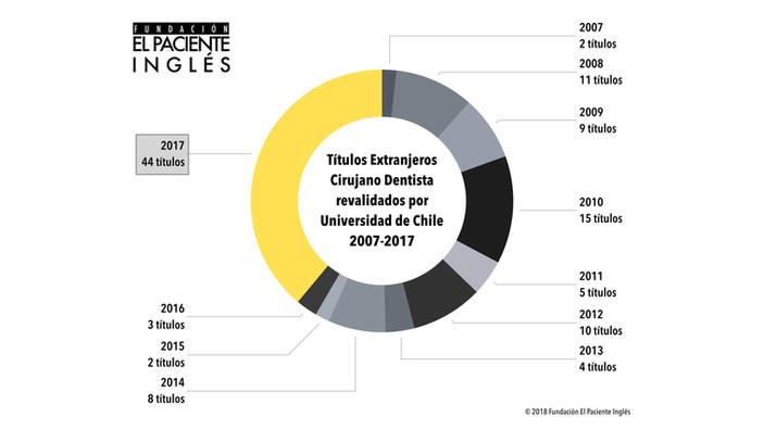 Revalidación de Títulos Extranjeros en Chile