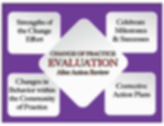 Evaluation - After Action Review.jpg