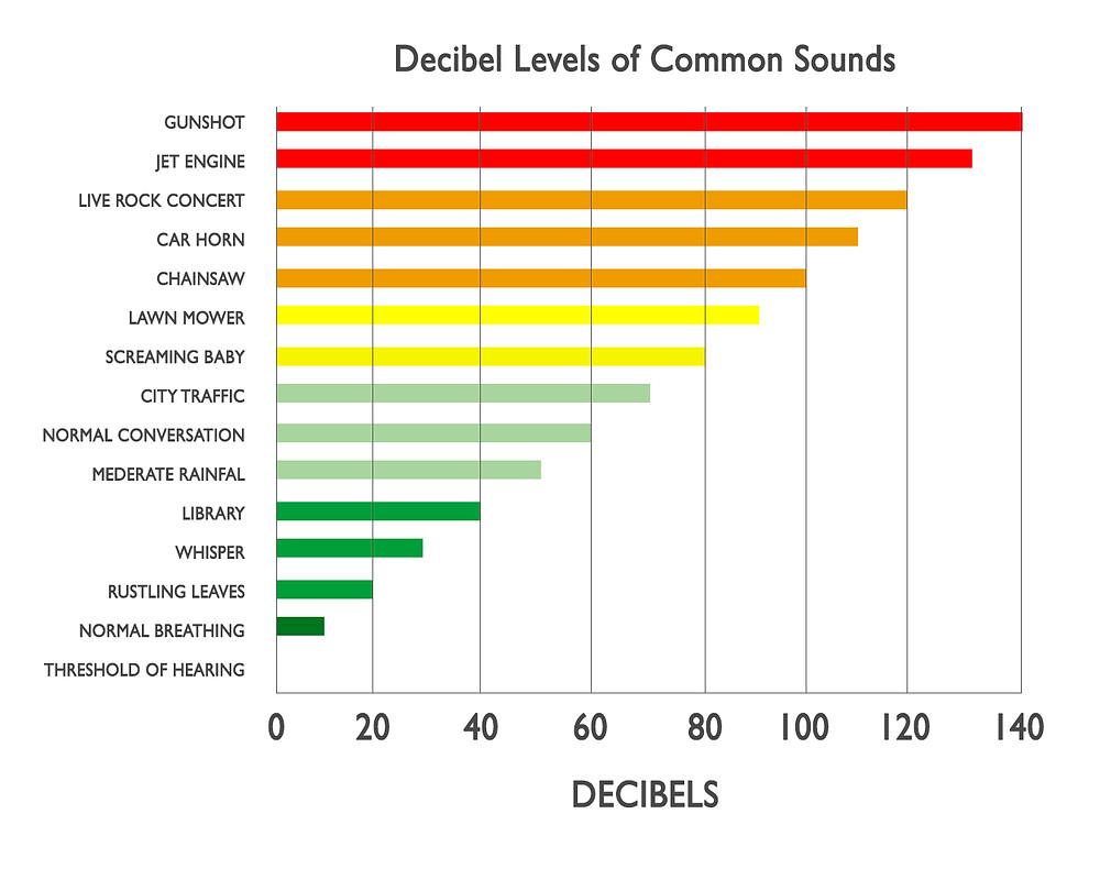 Decibel Levels of Common Sounds - Deaf Umbrella