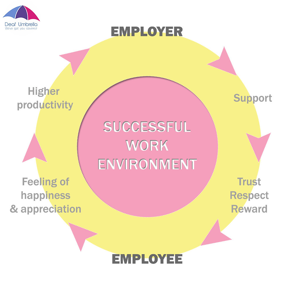 Mutual Benefits employer and employee - Deaf Umbrella