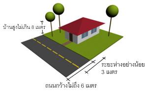 กฎหมายเกี่ยวกับการก่อสร้างบ้านพักอาศัย ตอนที่ 1 ระยะร่น