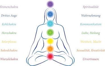 chakra-bedeutung-und-sitz-im-menschliche
