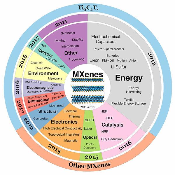 MXenes_Applications_Anasori_August2019.j