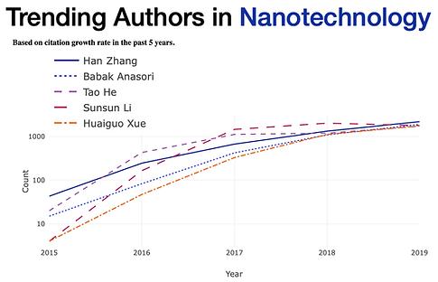 Trending authors_Nanotechnology_Anasori.