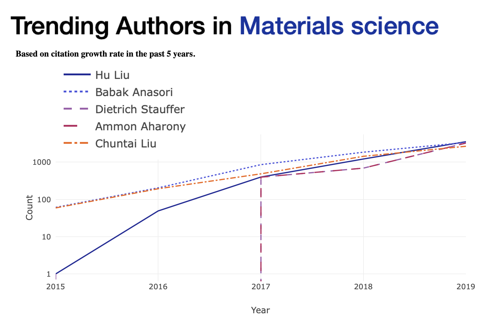 Top Five Trending Authors in Materials Science