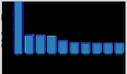 MXenes Most Published Authors
