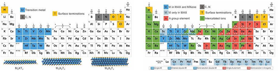 MXenes-MAX_Periodic Table_Anasori_August