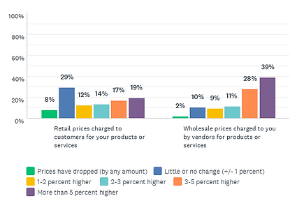 HM_Survey_Aug2021_AllHosp_Inflation_CROPPED.png