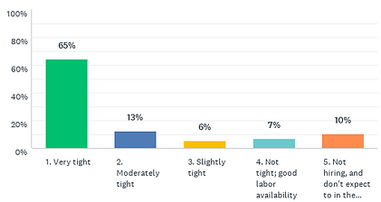 HM_Survey_May2021_AllHosp_Labor_Availability.png