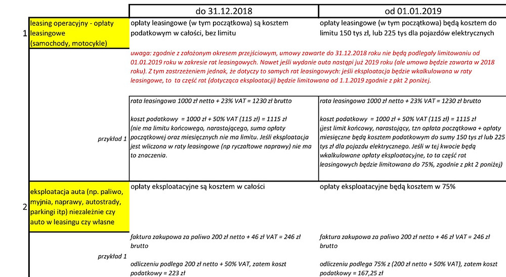 zestawienie zmian PIT i CIT pojazdów samochodowych od 1.1.2019 roku