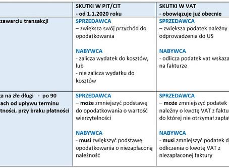 1.1.2020 r - ulga na złe długi w podatku dochodowym: PIT i CIT (korekta kosztów podatkowych)