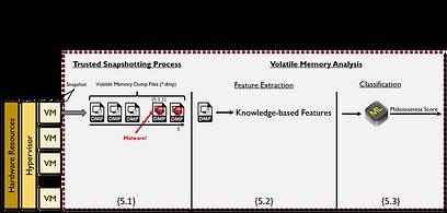 Ph.D Dissertation - Methodology - Layer3