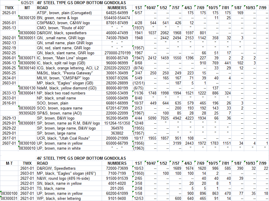 GS gondolas chart.png
