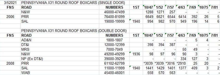 Chart PRR X31 boxcars.jpg