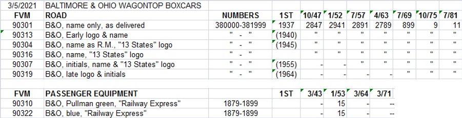 Chart B&O wagontop.jpg