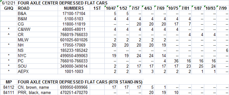FD 4-axle chart.png