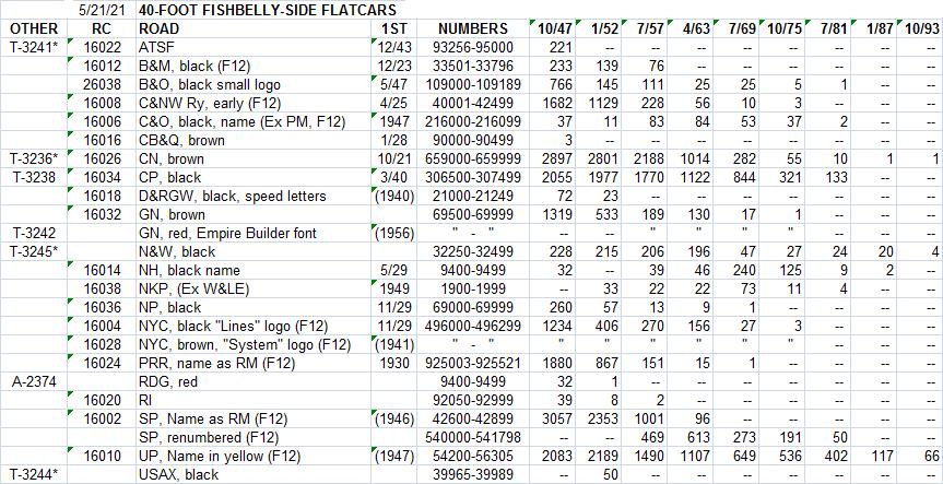 40' flat car chart.png