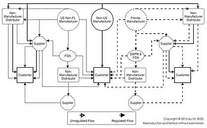 Concept Modeling FDA
