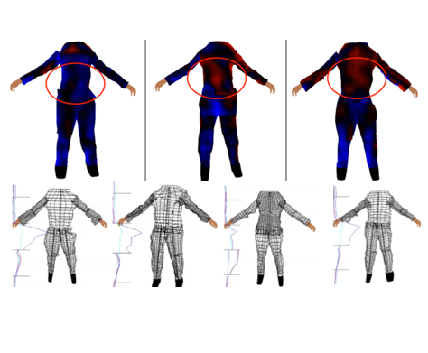 (In)Direct Anthropometry
