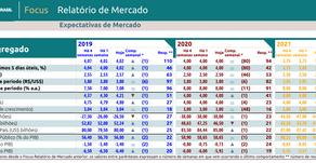 Seus investimento x Relatorio Focus 2019