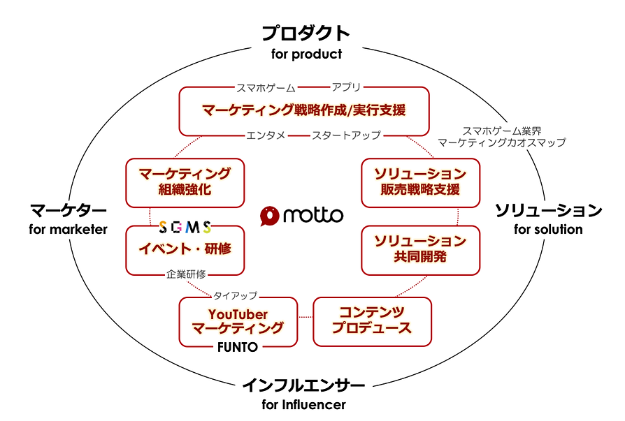 MOTTO事業内容図.png