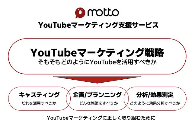YouTubeマーケティング支援サービス.png