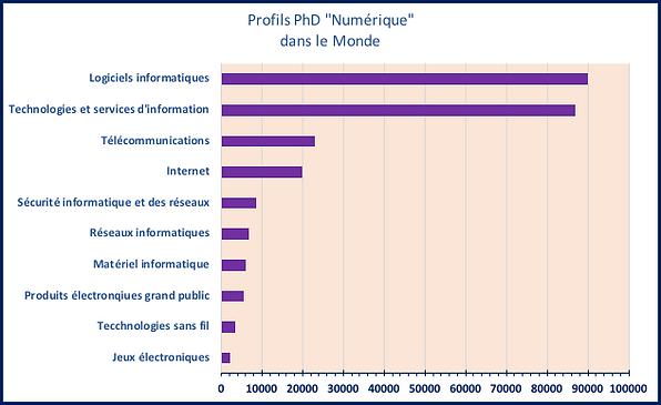 ProfilsPhDNumérique.png