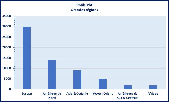 PhDGrandesRégions.png