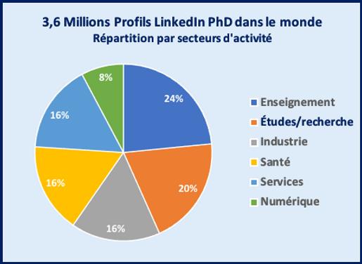 PhDMonde_Secteurs.png