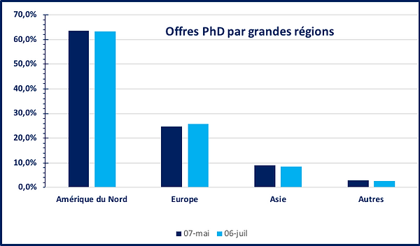 PhD_Pays.png