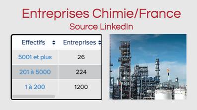 Emploi PhD/Chimie -Nouveau site-Source LinkedIn