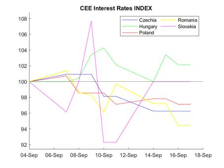 CEE Interest Rate Report for September 4 – September 17