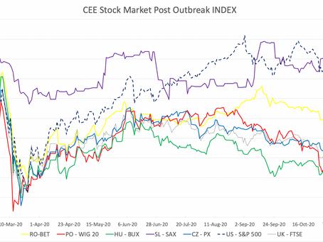 CEE Stock Market Report for November 16 – November 27