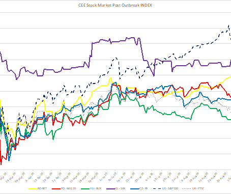 CEE Stock Market Report for September 21 – October 2
