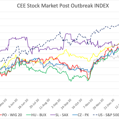 CEE Stock Market Report for March 22 – April 2