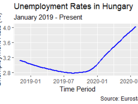 Monthly Unemployment in Hungary