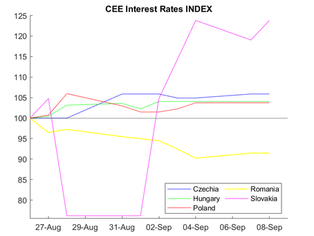 CEE Interest Rate Report for August 27 – September 8